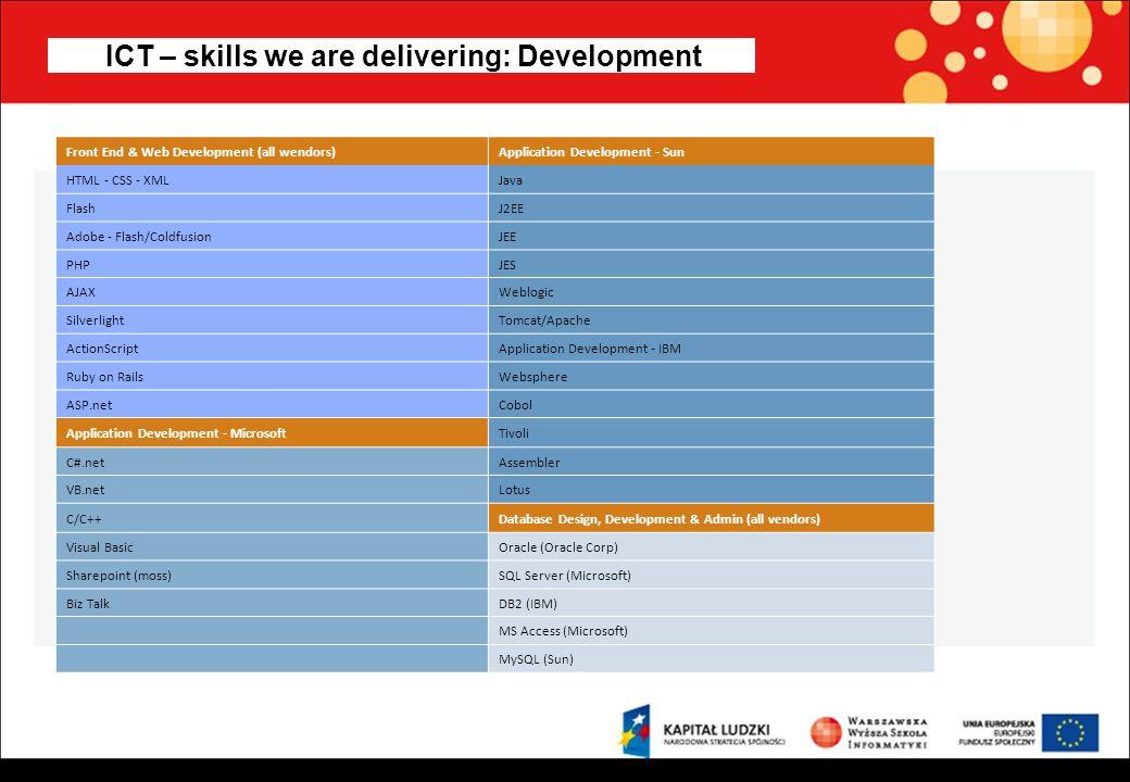Bardziej złożone / wyższe oczekiwania pracodawców....