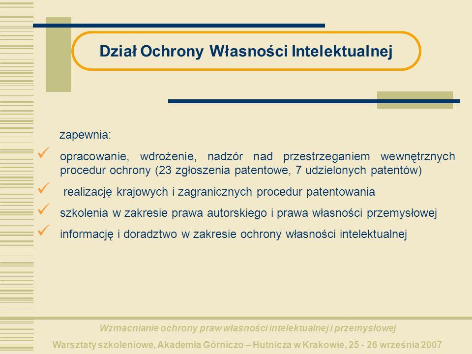 Wzmacnianie ochrony praw własności intelektualnej i przemysłowej Warsztaty szkoleniowe, Akademia Górniczo – Hutnicza w Krakowie, 25 - 26 września 2007 Dział Ochrony Własności Intelektualnej zapewnia: opracowanie, wdrożenie, nadzór nad przestrzeganiem wewnętrznych procedur ochrony (23 zgłoszenia patentowe, 7 udzielonych patentów) realizację krajowych i zagranicznych procedur patentowania szkolenia w zakresie prawa autorskiego i prawa własności przemysłowej informację i doradztwo w zakresie ochrony własności intelektualnej