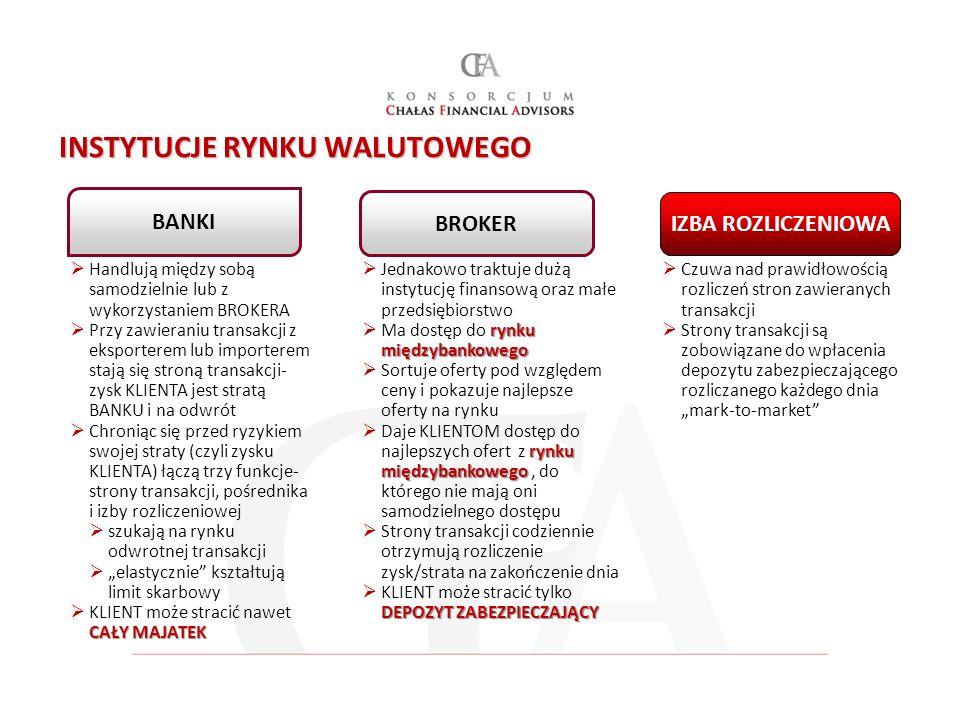 INSTYTUCJE RYNKU WALUTOWEGO BROKER IZBA ROZLICZENIOWA Handlują między sobą samodzielnie lub z wykorzystaniem BROKERA Przy zawieraniu transakcji z eksp