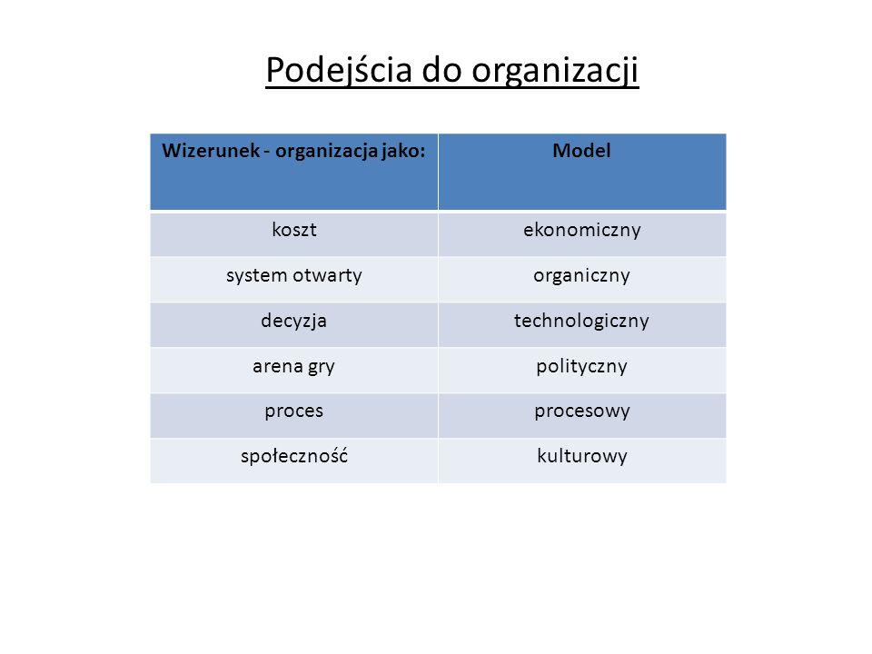 Podejścia do organizacji Wizerunek - organizacja jako:Model kosztekonomiczny system otwartyorganiczny decyzjatechnologiczny arena grypolityczny proces