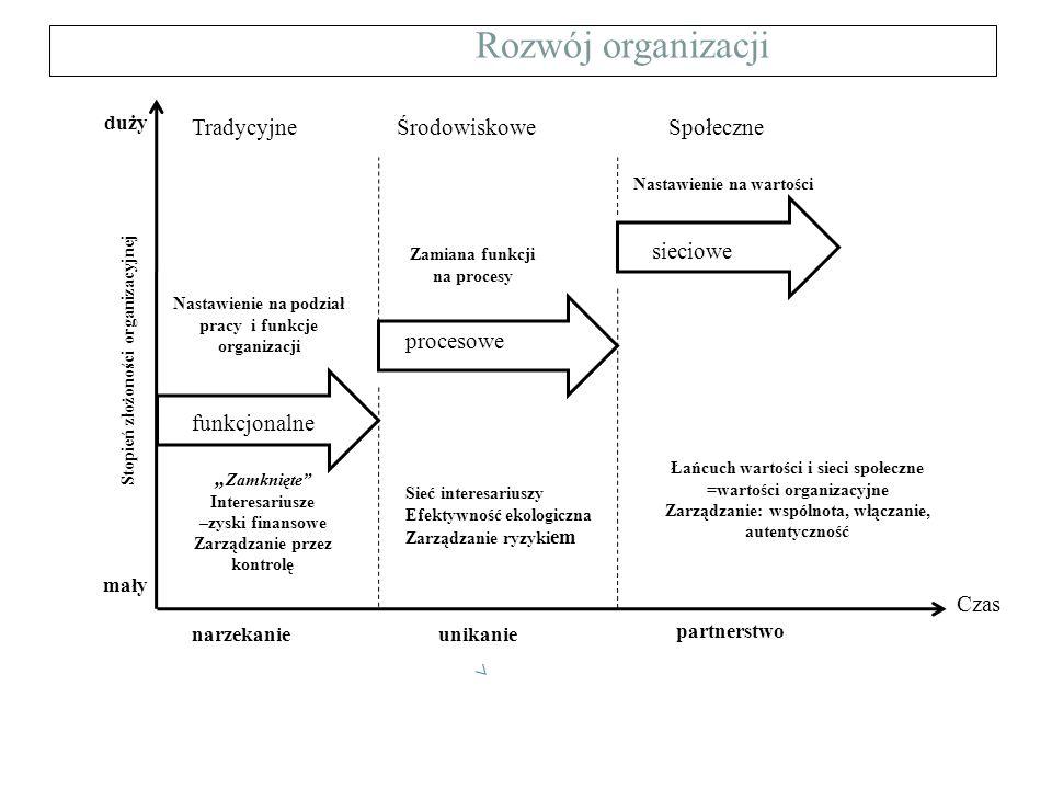 Rozwój organizacji funkcjonalne procesowe sieciowe Czas Stopień złożoności organizacyjnej duży mały Nastawienie na podział pracy i funkcje organizacji