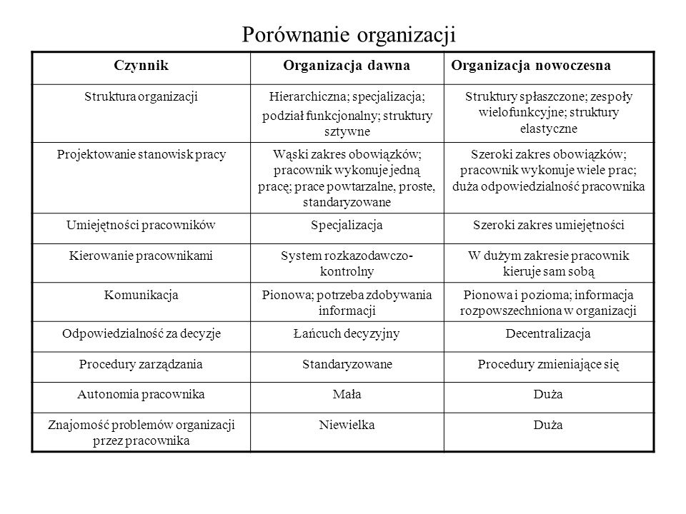 Porównanie organizacji CzynnikOrganizacja dawnaOrganizacja nowoczesna Struktura organizacjiHierarchiczna; specjalizacja; podział funkcjonalny; struktu