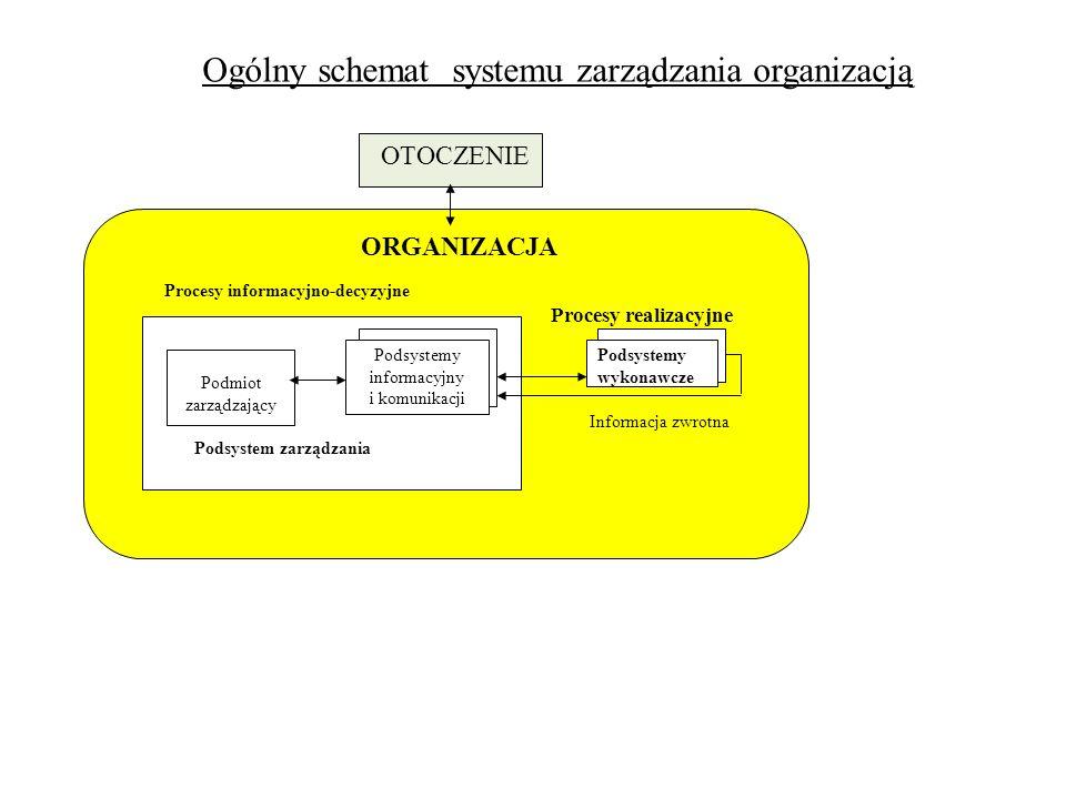 ORGANIZACJA Podmiot zarządzający Podsystem zarządzania Podsystemy wykonawcze Podsystemy informacyjny i komunikacji Informacja zwrotna Procesy informac