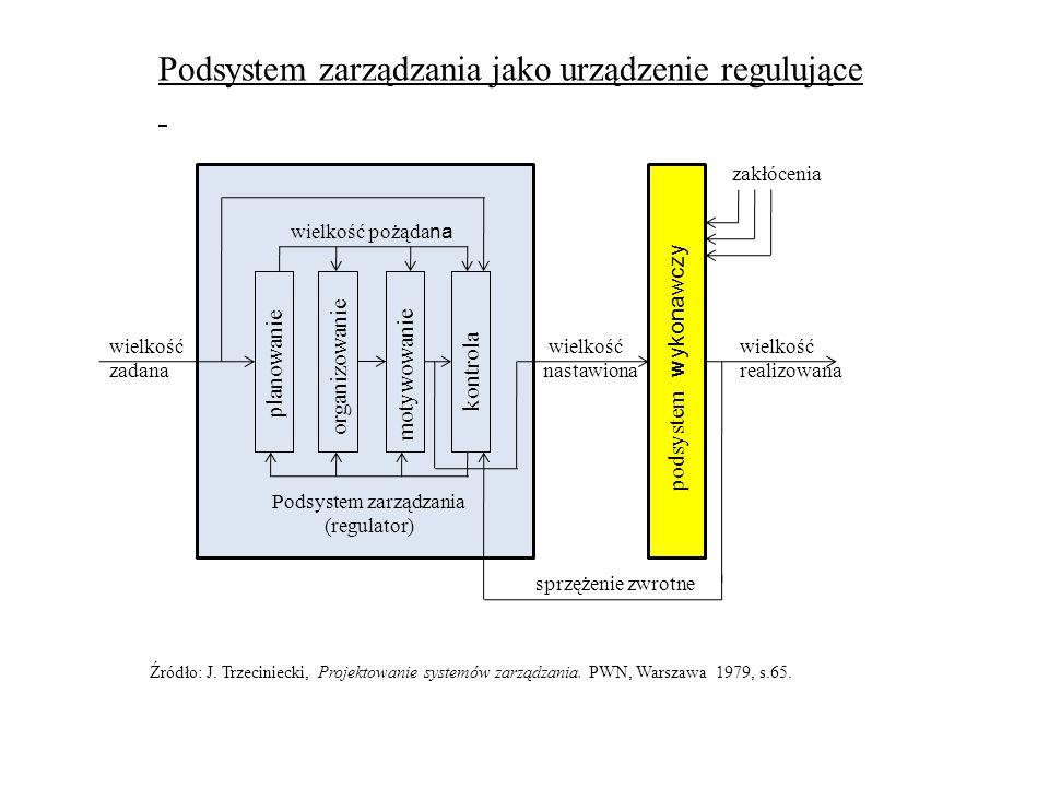 planowanie organizowaniemotywowanie kontrola wielkość pożąda na Podsystem zarządzania (regulator) wielkość zadana podsystem wykonawczy wielkość realiz