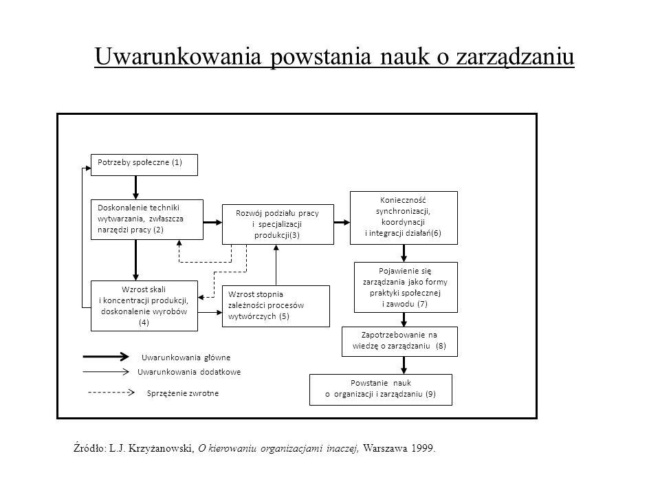 Potrzeby społeczne (1) Konieczność synchronizacji, koordynacji i integracji działań(6) Doskonalenie techniki wytwarzania, zwłaszcza narzędzi pracy (2)