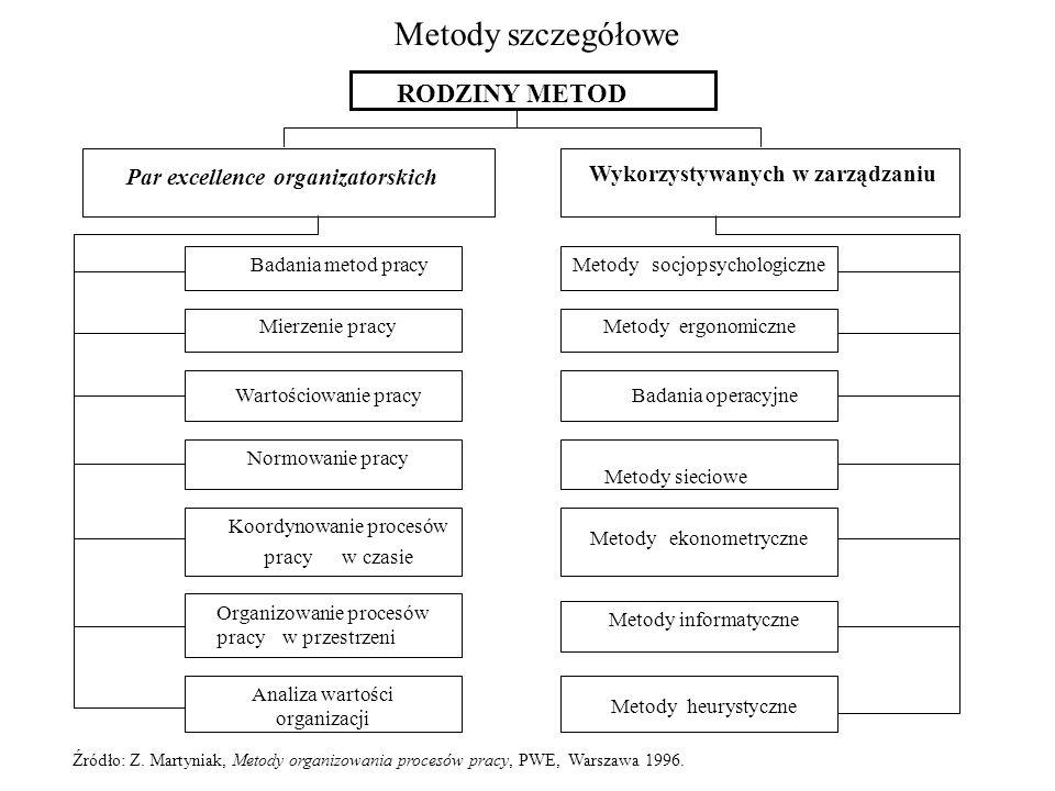 Metody szczegółowe RODZINY METOD Par excellence organizatorskich Wykorzystywanych w zarządzaniu Badania metod pracy Mierzenie pracy Wartościowanie pra