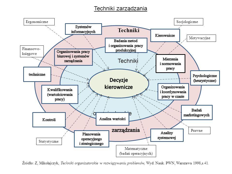 Techniki organizatorskie Techniki Finansowo- księgowe ErgonomiczneSocjologiczne Motywacyjne Prawne Matematyczne (badań operacyjnych) Statystyczne Tech