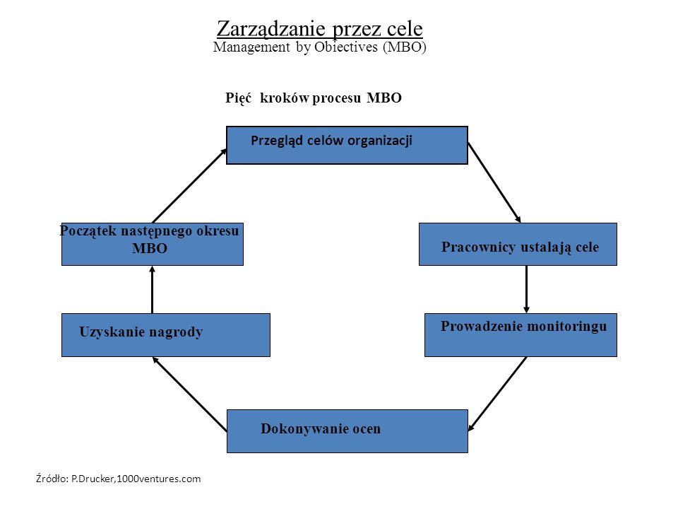Zarządzanie przez cele Management by Obiectives (MBO) Pięć kroków procesu MBO Przegląd celów organizacji Dokonywanie ocen Pracownicy ustalają cele Pro