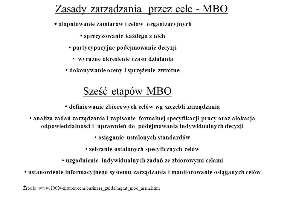 Zasady zarządzania przez cele - MBO stopniowanie zamiarów i celów organizacyjnych sprecyzowanie każdego z nich partycypacyjne podejmowanie decyzji wyr