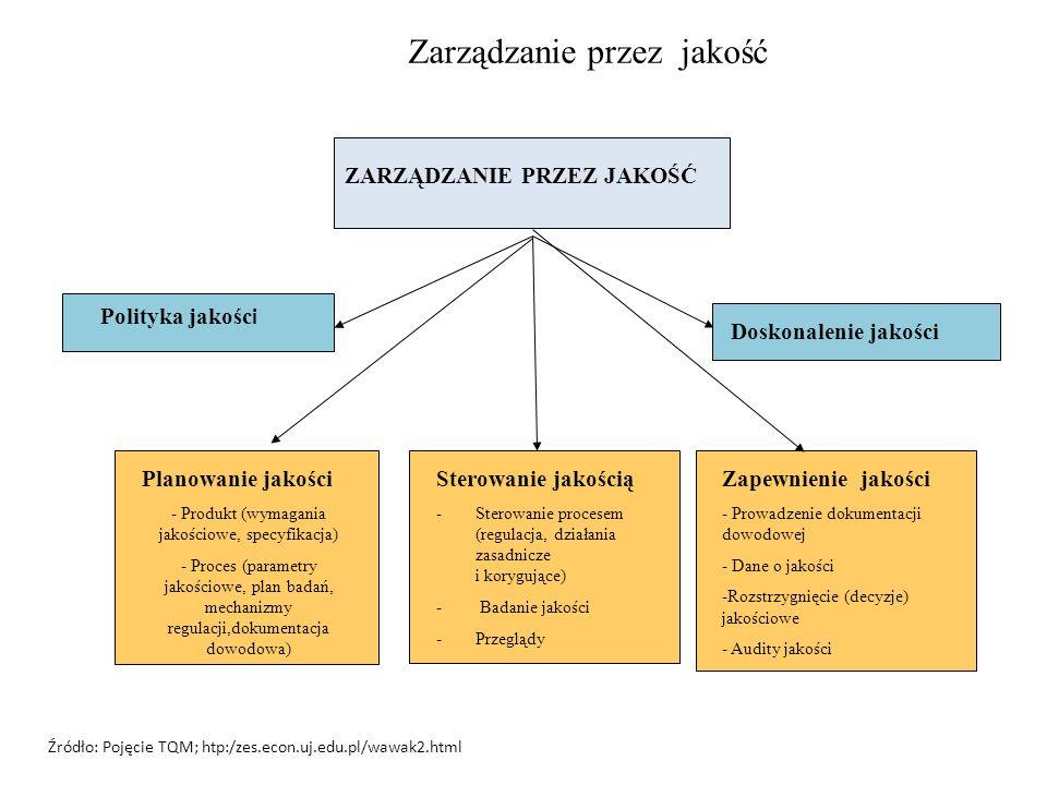 Zarządzanie przez jakość ZARZĄDZANIE PRZEZ JAKOŚĆ Polityka jakośc i Doskonalenie jakości Planowanie jakości - Produkt (wymagania jakościowe, specyfika
