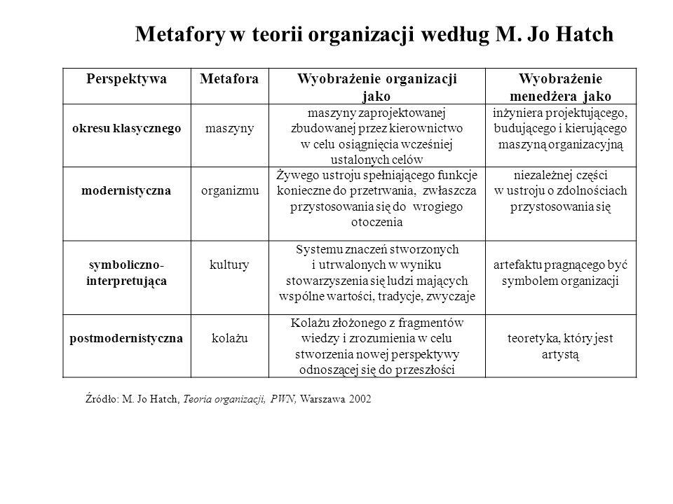 PerspektywaMetaforaWyobrażenie organizacji jako Wyobrażenie menedżera jako okresu klasycznegomaszyny maszyny zaprojektowanej zbudowanej przez kierowni