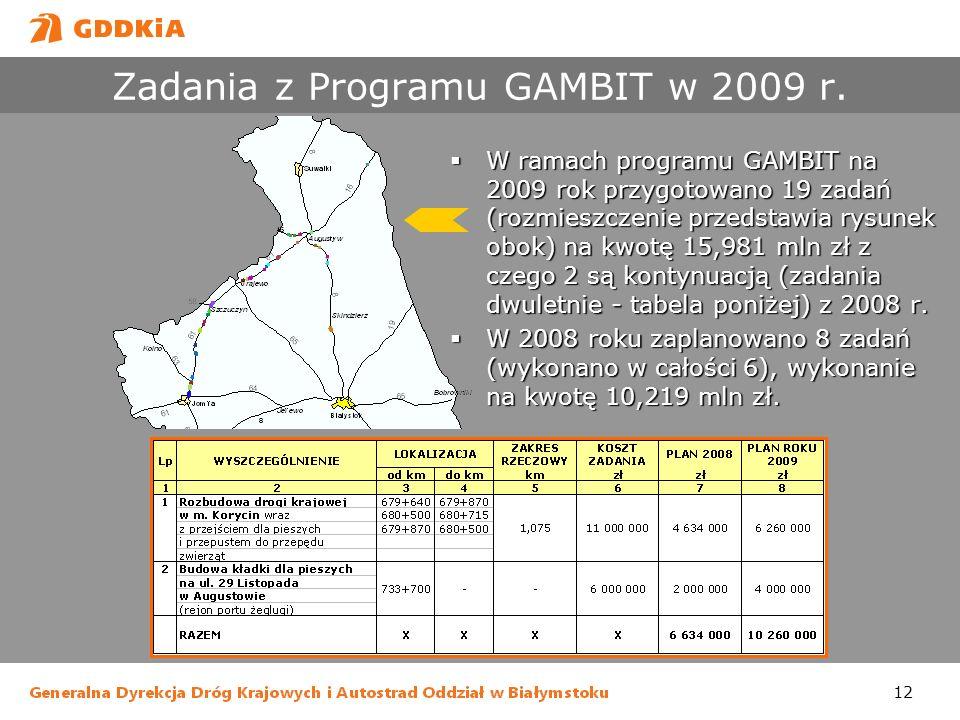12 Zadania z Programu GAMBIT w 2009 r. W ramach programu GAMBIT na 2009 rok przygotowano 19 zadań (rozmieszczenie przedstawia rysunek obok) na kwotę 1