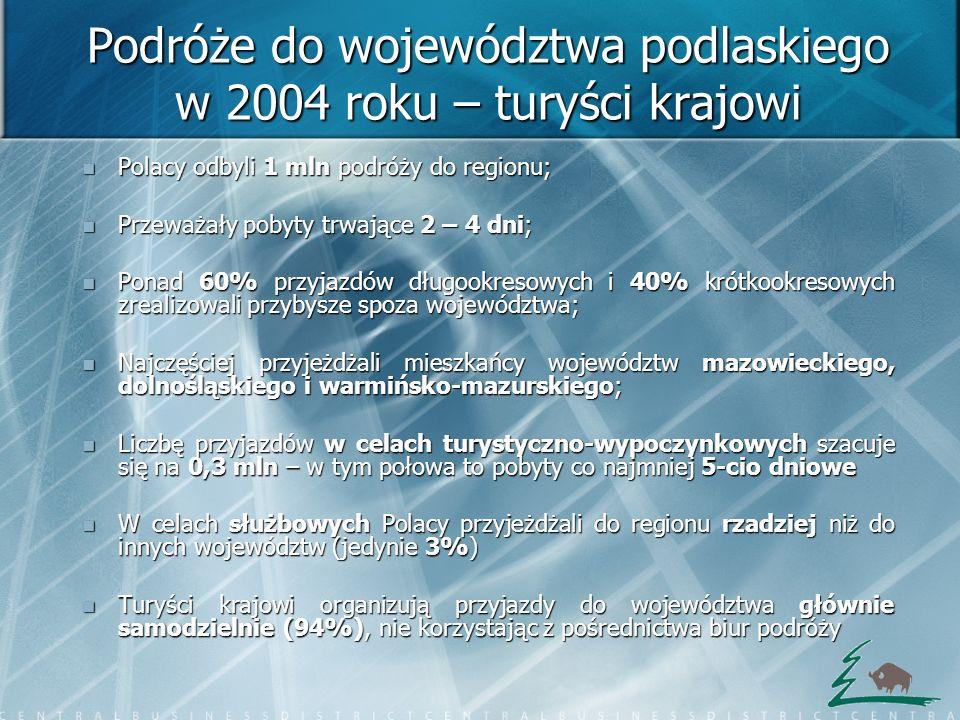 Podróże do województwa podlaskiego w 2004 roku – turyści krajowi Polacy odbyli 1 mln podróży do regionu; Polacy odbyli 1 mln podróży do regionu; Przew