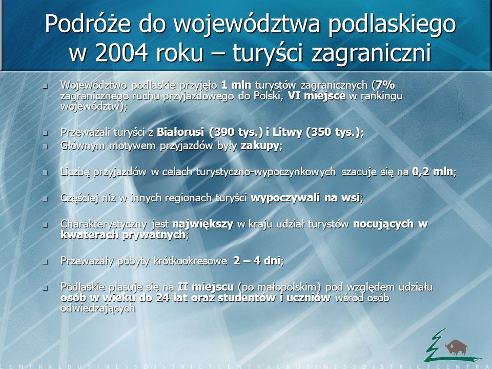 Podróże do województwa podlaskiego w 2004 roku – turyści zagraniczni Województwo podlaskie przyjęło 1 mln turystów zagranicznych (7% zagranicznego ruc