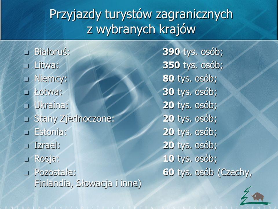 Przyjazdy turystów zagranicznych z wybranych krajów Białoruś: 390 tys. osób; Białoruś: 390 tys. osób; Litwa: 350 tys. osób; Litwa: 350 tys. osób; Niem