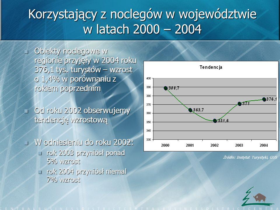 Korzystający z noclegów w województwie w latach 2000 – 2004 Obiekty noclegowe w regionie przyjęły w 2004 roku 376,1 tys. turystów – wzrost o 1,4% w po
