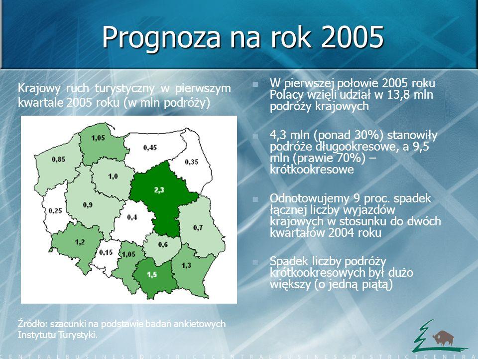 Prognoza na rok 2005 W pierwszej połowie 2005 roku Polacy wzięli udział w 13,8 mln podróży krajowych 4,3 mln (ponad 30%) stanowiły podróże długookreso