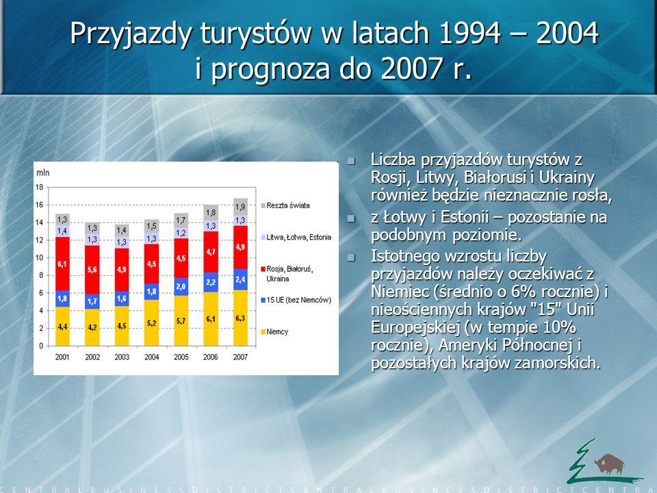 Przyjazdy turystów w latach 1994 – 2004 i prognoza do 2007 r. Liczba przyjazdów turystów z Rosji, Litwy, Białorusi i Ukrainy również będzie nieznaczni