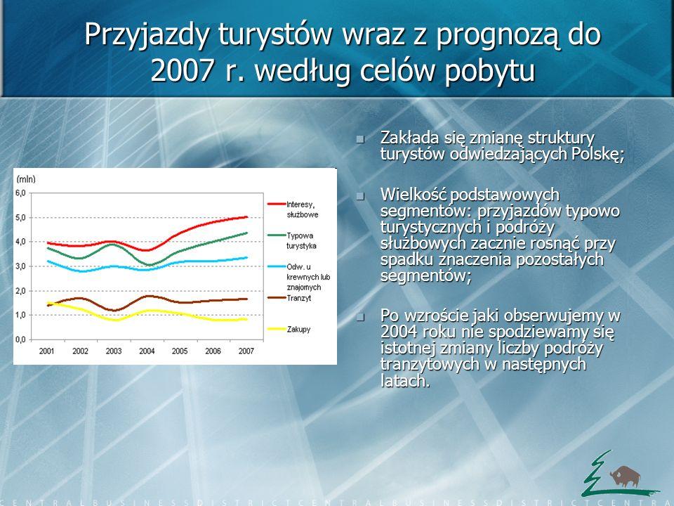 Przyjazdy turystów wraz z prognozą do 2007 r. według celów pobytu Zakłada się zmianę struktury turystów odwiedzających Polskę; Zakłada się zmianę stru