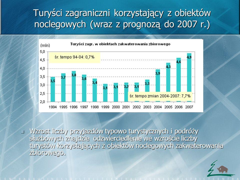 Turyści zagraniczni korzystający z obiektów noclegowych (wraz z prognozą do 2007 r.) Wzrost liczby przyjazdów typowo turystycznych i podróży służbowyc