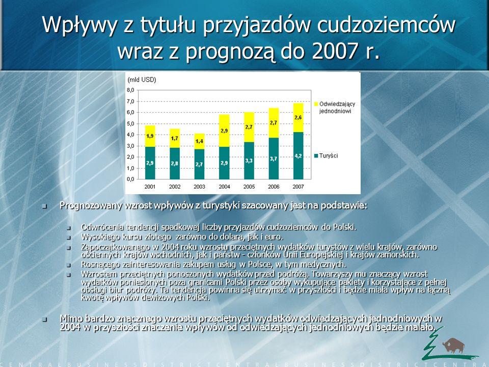Wpływy z tytułu przyjazdów cudzoziemców wraz z prognozą do 2007 r. Prognozowany wzrost wpływów z turystyki szacowany jest na podstawie: Prognozowany w