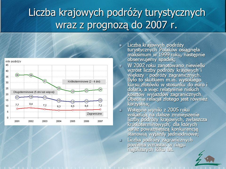 Prognoza na rok 2005 W pierwszej połowie 2005 roku Polacy wzięli udział w 13,8 mln podróży krajowych 4,3 mln (ponad 30%) stanowiły podróże długookresowe, a 9,5 mln (prawie 70%) – krótkookresowe Odnotowujemy 9 proc.