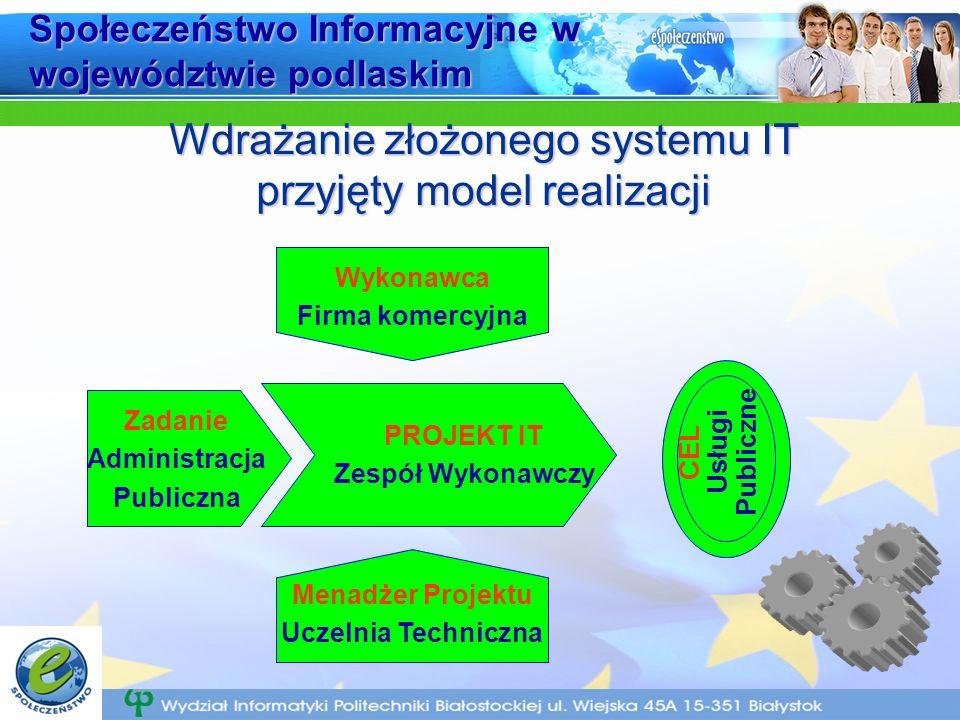 Społeczeństwo Informacyjne w województwie podlaskim Wdrażanie złożonego systemu IT przyjęty model realizacji Zadanie Administracja Publiczna PROJEKT IT Zespół Wykonawczy CEL Usługi Publiczne Wykonawca Firma komercyjna Menadżer Projektu Uczelnia Techniczna