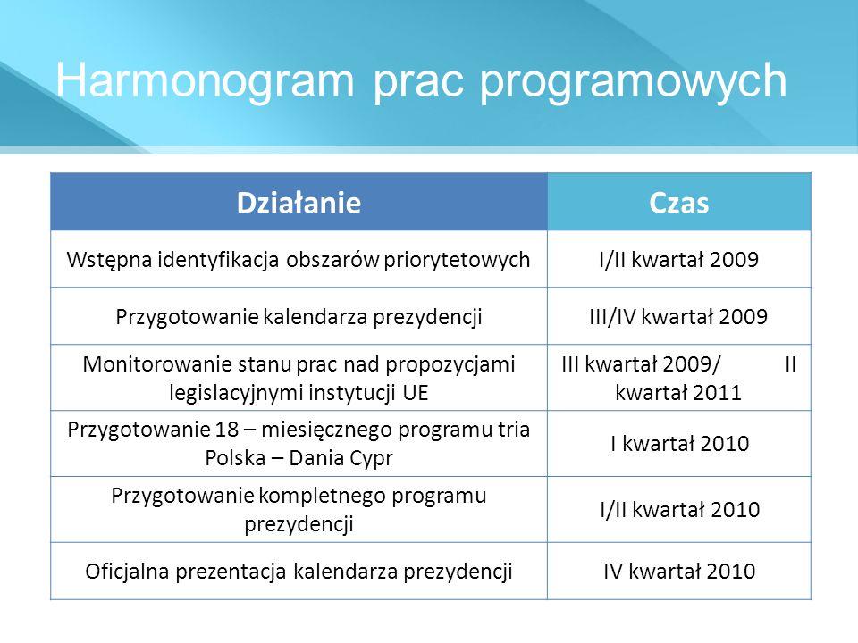 Harmonogram prac programowych DziałanieCzas Wstępna identyfikacja obszarów priorytetowychI/II kwartał 2009 Przygotowanie kalendarza prezydencjiIII/IV