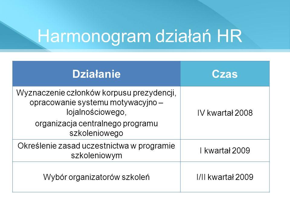 Harmonogram działań HR DziałanieCzas Wyznaczenie członków korpusu prezydencji, opracowanie systemu motywacyjno – lojalnościowego, organizacja centraln