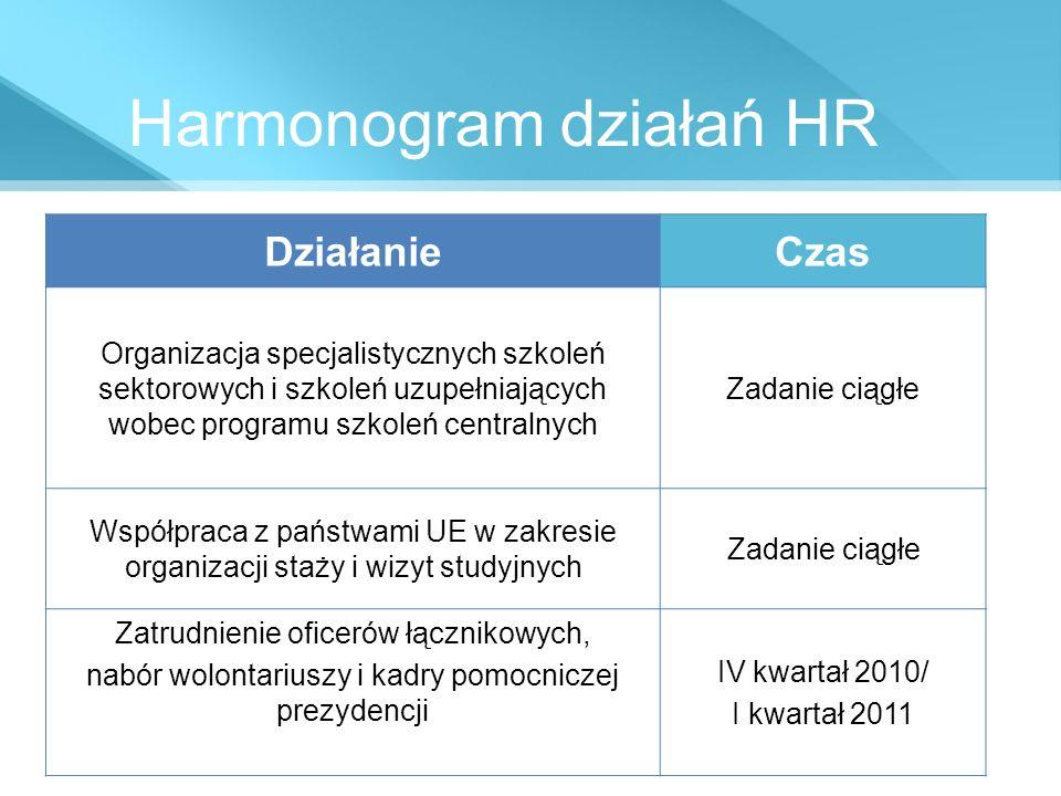 Harmonogram działań HR DziałanieCzas Organizacja specjalistycznych szkoleń sektorowych i szkoleń uzupełniających wobec programu szkoleń centralnych Za