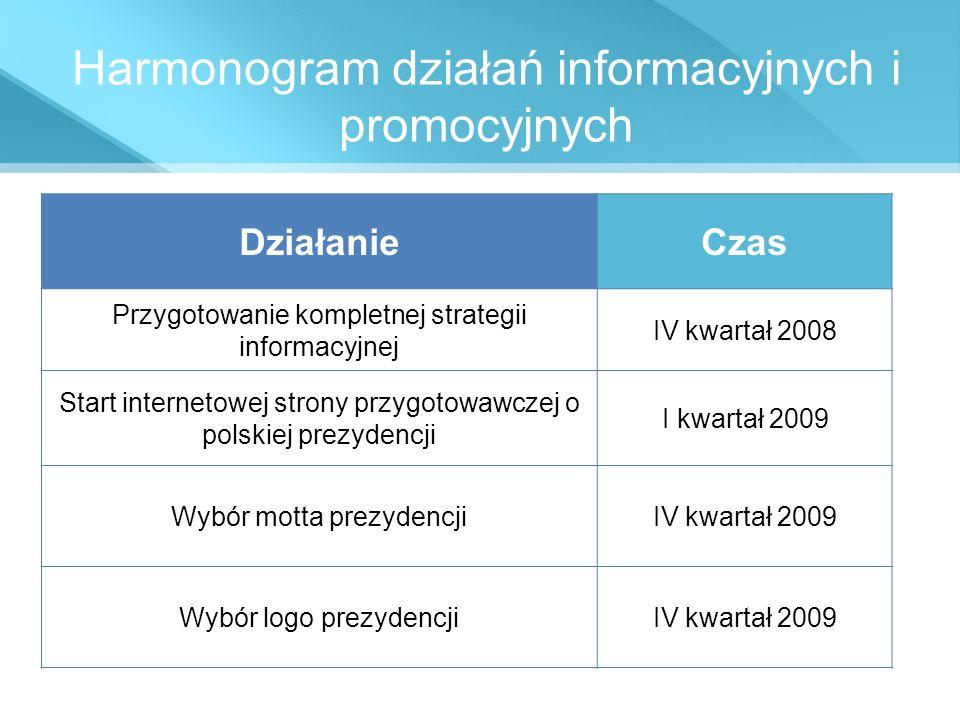 Harmonogram działań informacyjnych i promocyjnych DziałanieCzas Przygotowanie kompletnej strategii informacyjnej IV kwartał 2008 Start internetowej st