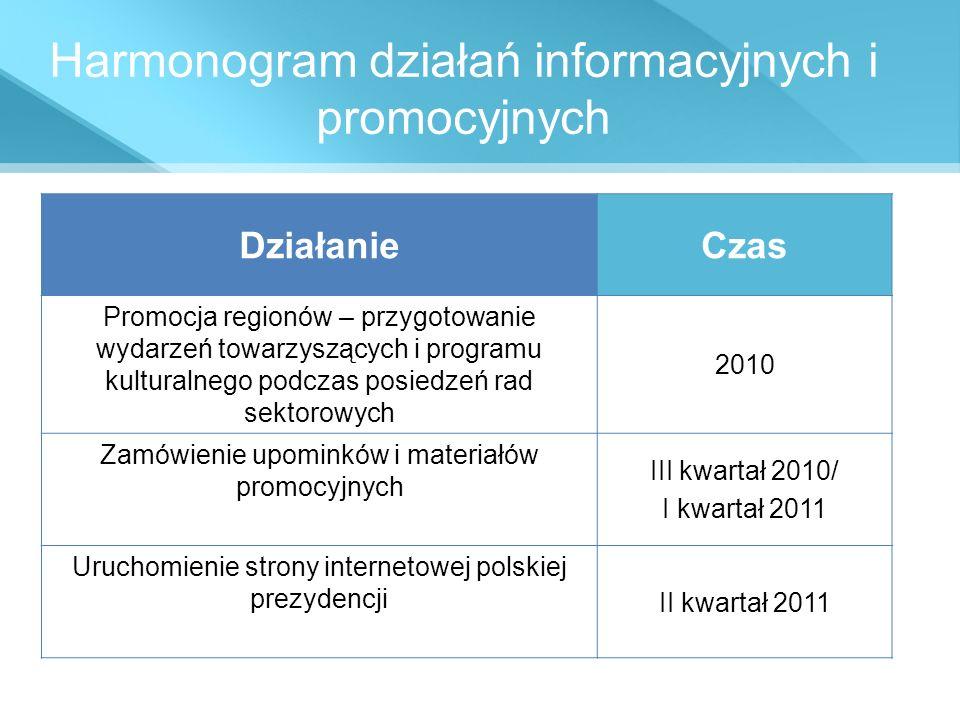 Harmonogram działań informacyjnych i promocyjnych DziałanieCzas Promocja regionów – przygotowanie wydarzeń towarzyszących i programu kulturalnego podc