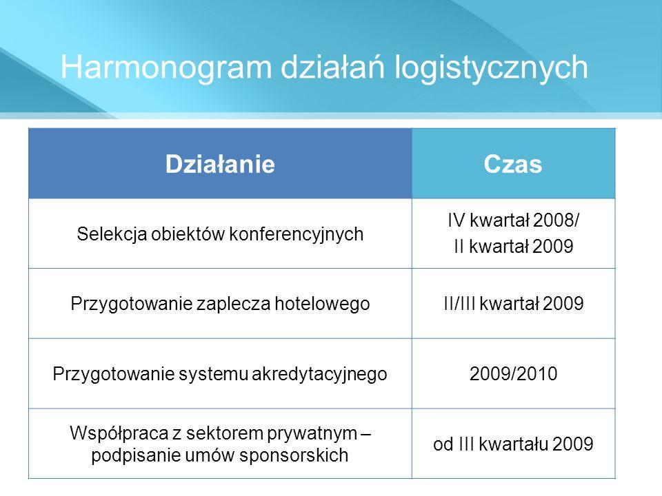 Harmonogram działań logistycznych DziałanieCzas Selekcja obiektów konferencyjnych IV kwartał 2008/ II kwartał 2009 Przygotowanie zaplecza hotelowegoII