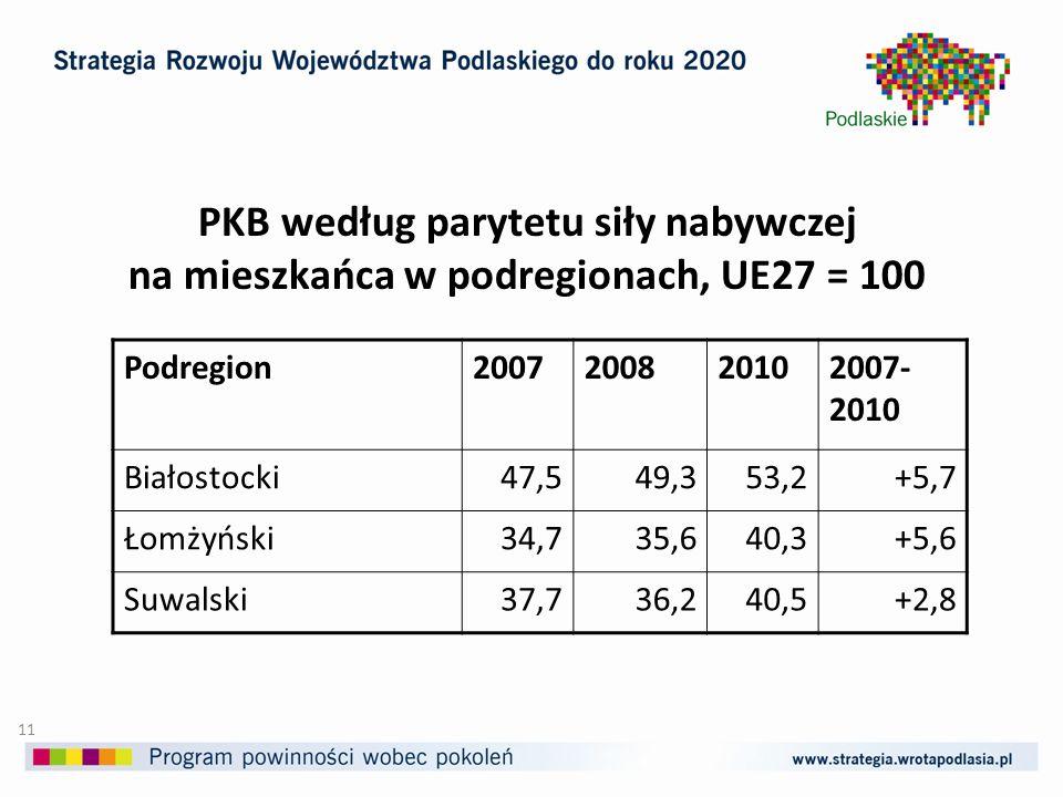 PKB według parytetu siły nabywczej na mieszkańca w podregionach, UE27 = 100 Podregion2007200820102007- 2010 Białostocki47,549,353,2+5,7 Łomżyński34,735,640,3+5,6 Suwalski37,736,240,5+2,8 11
