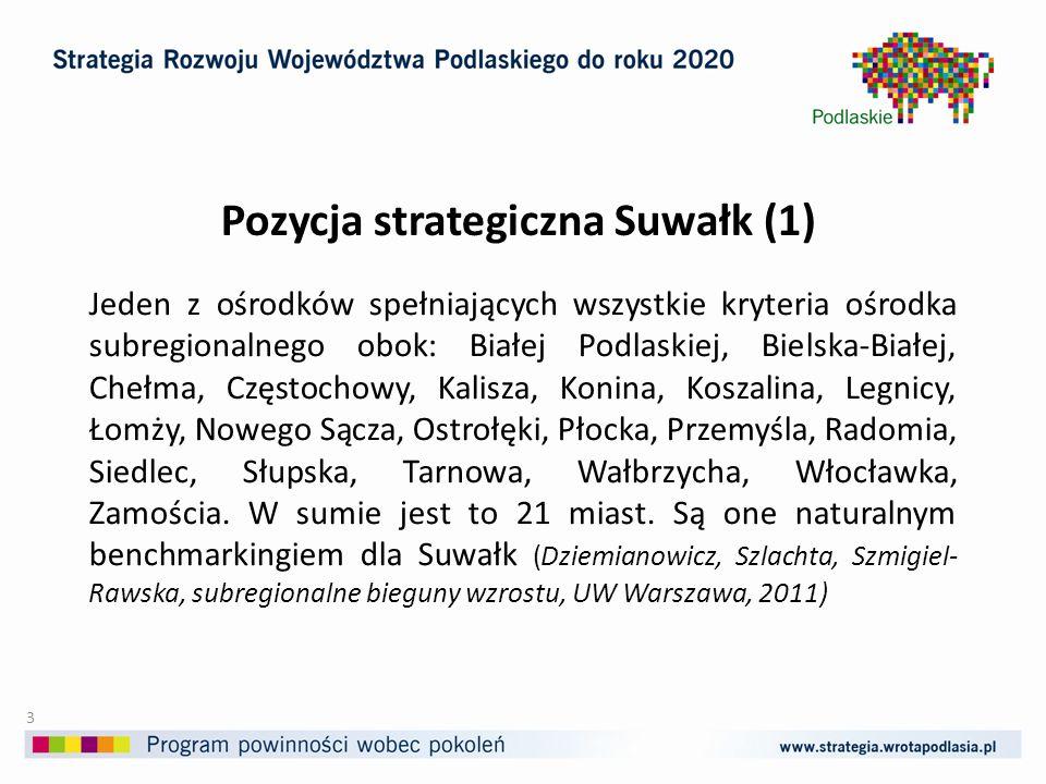 Pozycja strategiczna Suwałk (1) Jeden z ośrodków spełniających wszystkie kryteria ośrodka subregionalnego obok: Białej Podlaskiej, Bielska-Białej, Chełma, Częstochowy, Kalisza, Konina, Koszalina, Legnicy, Łomży, Nowego Sącza, Ostrołęki, Płocka, Przemyśla, Radomia, Siedlec, Słupska, Tarnowa, Wałbrzycha, Włocławka, Zamościa.