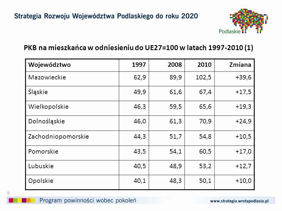 PKB na mieszkańca w odniesieniu do UE27=100 w latach 1997-2010 (2) Województwo199720082010Zmiana Kujawsko-pomorskie39,049,252,9+13,9 Łódzkie39,053,158,0+19,0 Małopolskie39,049,253,5+14,5 Podlaskie35,441,645,8+10,4 Warmińsko-mazurskie35,242,346,2+11,0 Lubelskie33,663,0+18,8+9,0 Podkarpackie33,439,342,4+9,0 Świętokrzyskie33,345,647,8+14,5 Polska44,257,063,0+ 18,8 10