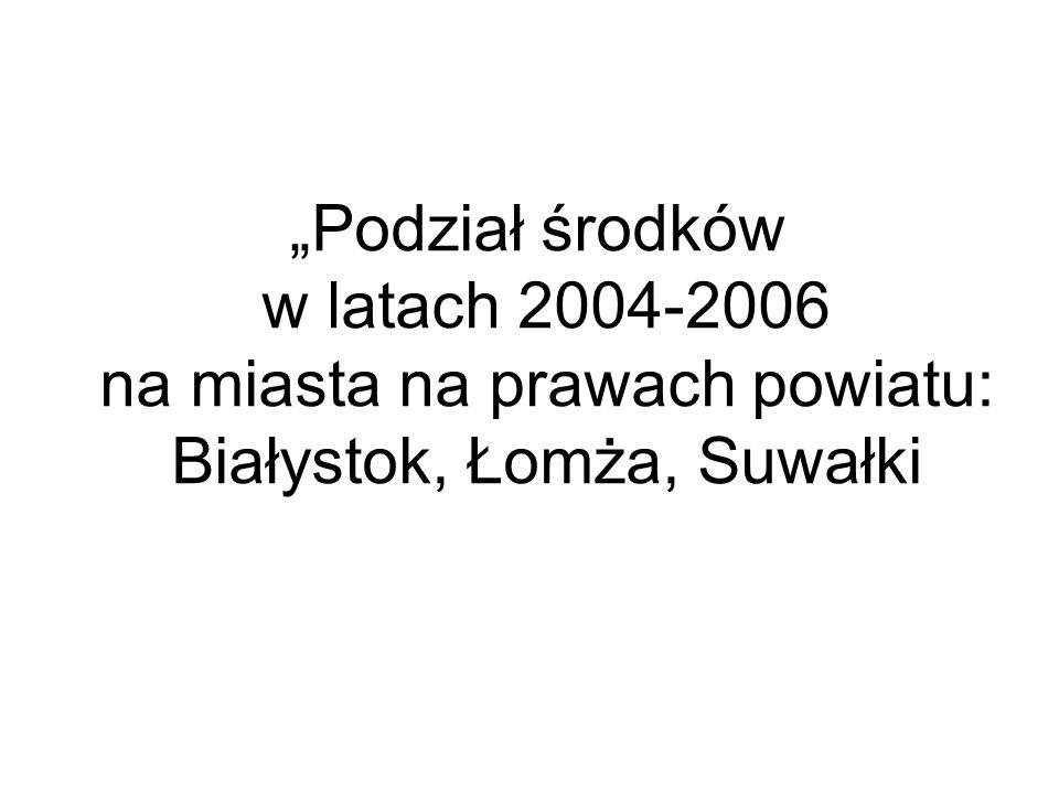 Inwestycje sfinansowane w ramach Priorytetu I i III* ZPORR oraz Kontraktu Wojewódzkiego w latach 2004-2006 w miastach na prawach powiatu w Województwie Podlaskim *bez działania 3.4 55 525 581,88 21 717 170,75 23 391 453,00 7 930 000,00 4 453 740,00 1 480 000,00 0 10 000 000 20 000 000 30 000 000 40 000 000 50 000 000 60 000 000 70 000 000 Miasto BiałystokMiasto ŁomżaMiasto Suwałki Wartość dofinansowania inwestycji w ramach Kontraktu Wojewódzkiego Wartość dofinansowania inwestycji w ramach ZPORR