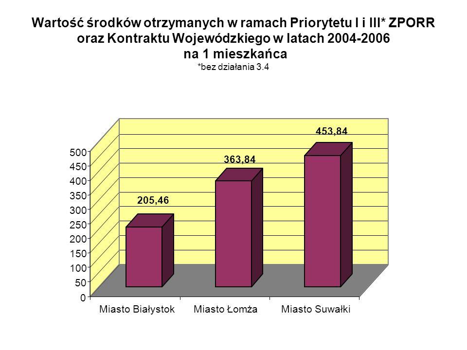 Wartość środków otrzymanych w ramach Priorytetu I i III* ZPORR oraz Kontraktu Wojewódzkiego w latach 2004-2006 na 1 mieszkańca *bez działania 3.4 205,46 363,84 453,84 0 50 100 150 200 250 300 350 400 450 500 Miasto BiałystokMiasto ŁomżaMiasto Suwałki
