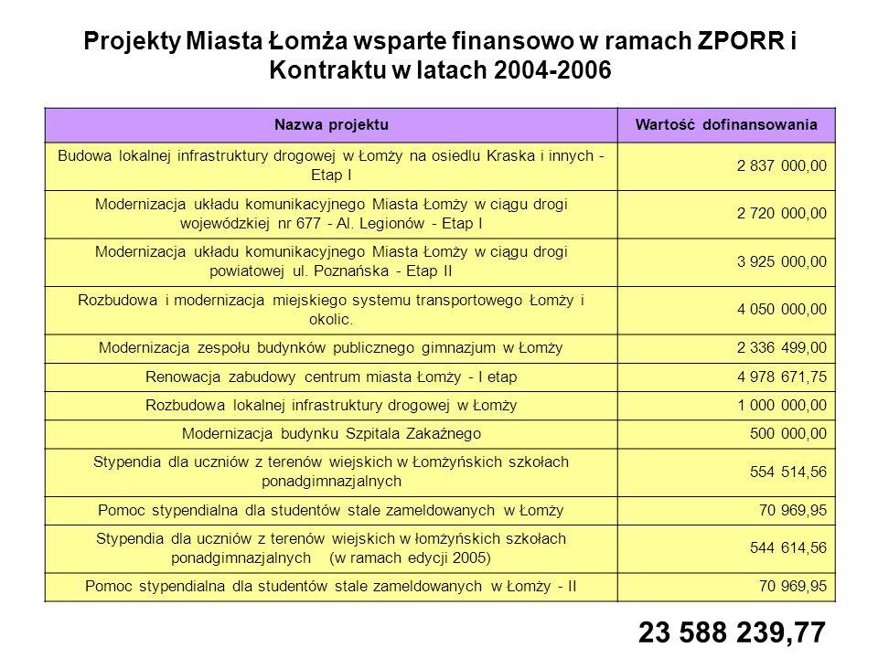 Projekty pozostałych beneficjentów zlokalizowane na terenie Łomży wsparte finansowo w ramach ZPORR i Kontraktu w latach 2004-2006 cz.