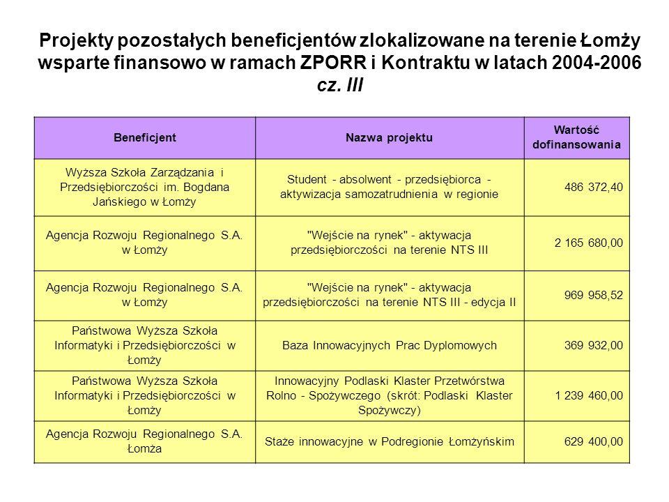 Projekty pozostałych beneficjentów zlokalizowane na terenie Łomży wsparte finansowo w ramach ZPORR i Kontraktu w latach 2004-2006 w sumie pozostali beneficjenci otrzymali w ramach ZPORR i Kontraktu Wojewódzkiego w latach 2004-2006 : 12 567 111,75
