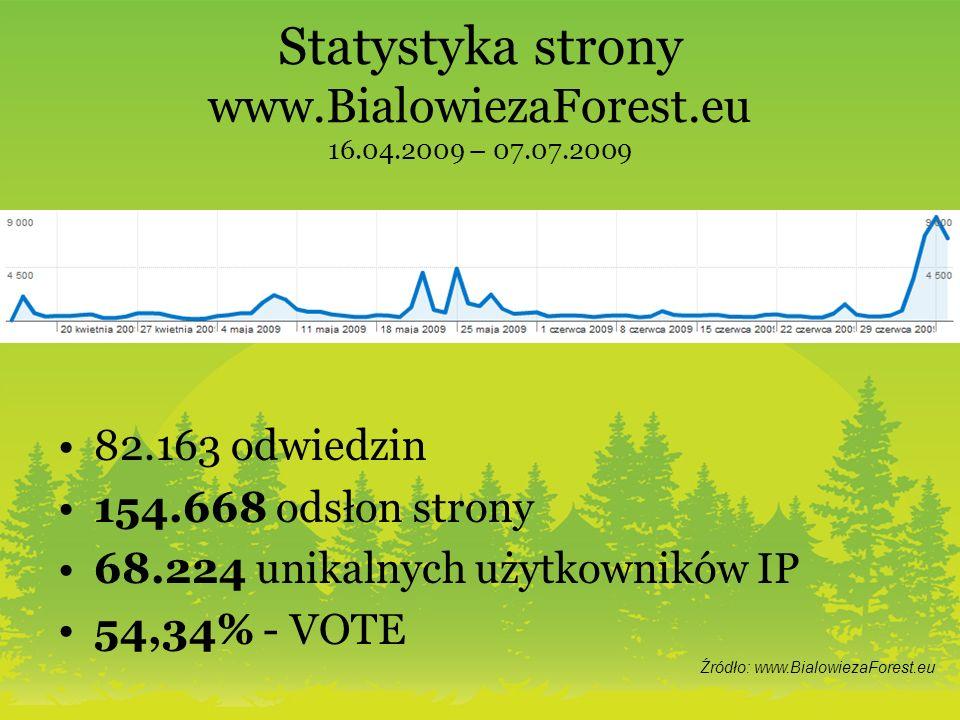 Statystyka strony www.BialowiezaForest.eu 16.04.2009 – 07.07.2009 82.163 odwiedzin 154.668 odsłon strony 68.224 unikalnych użytkowników IP 54,34% - VOTE Źródło: www.BialowiezaForest.eu