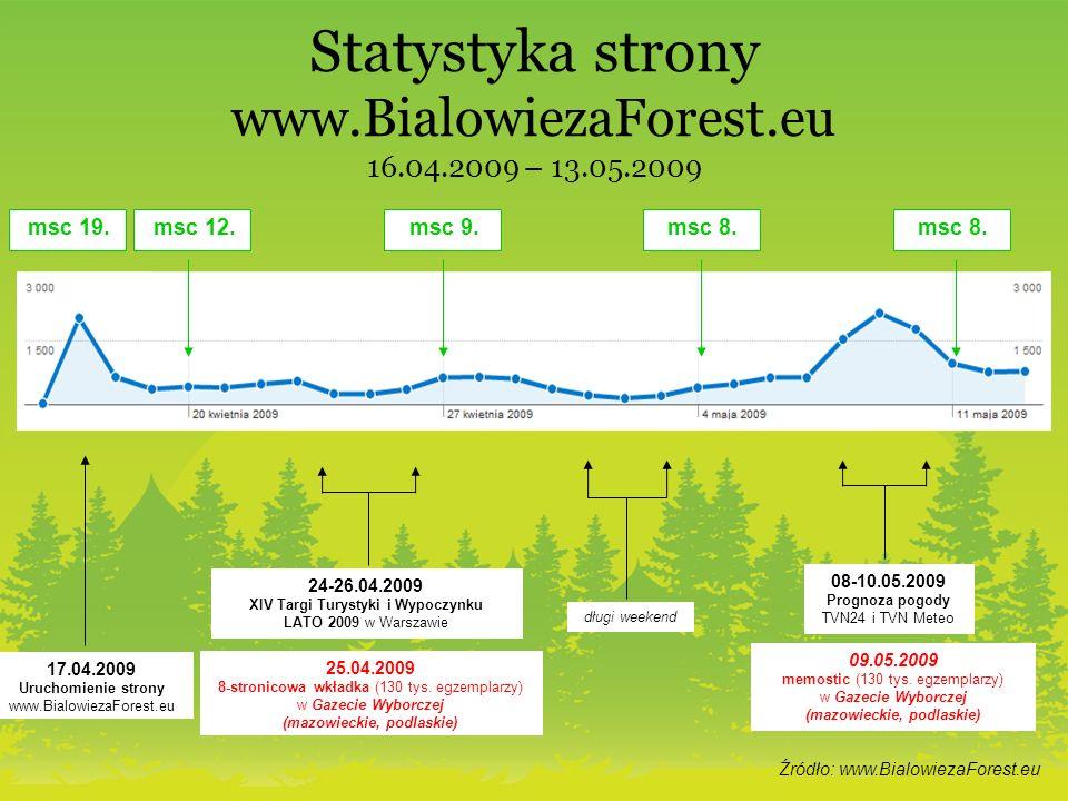 Statystyka strony www.BialowiezaForest.eu 16.04.2009 – 13.05.2009 17.04.2009 Uruchomienie strony www.BialowiezaForest.eu 24-26.04.2009 XIV Targi Turystyki i Wypoczynku LATO 2009 w Warszawie 25.04.2009 8-stronicowa wkładka (130 tys.