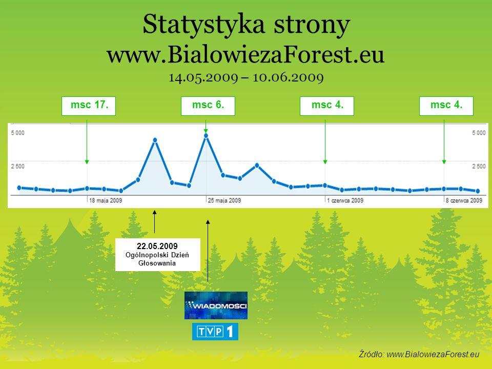 Statystyka strony www.BialowiezaForest.eu 14.05.2009 – 10.06.2009 Źródło: www.BialowiezaForest.eu msc 17.