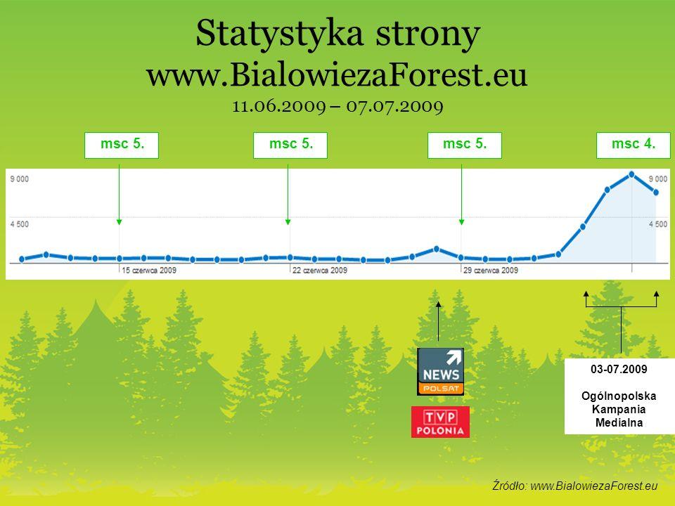 Statystyka strony www.BialowiezaForest.eu 11.06.2009 – 07.07.2009 Źródło: www.BialowiezaForest.eu msc 5. msc 4. 03-07.2009 Ogólnopolska Kampania Media