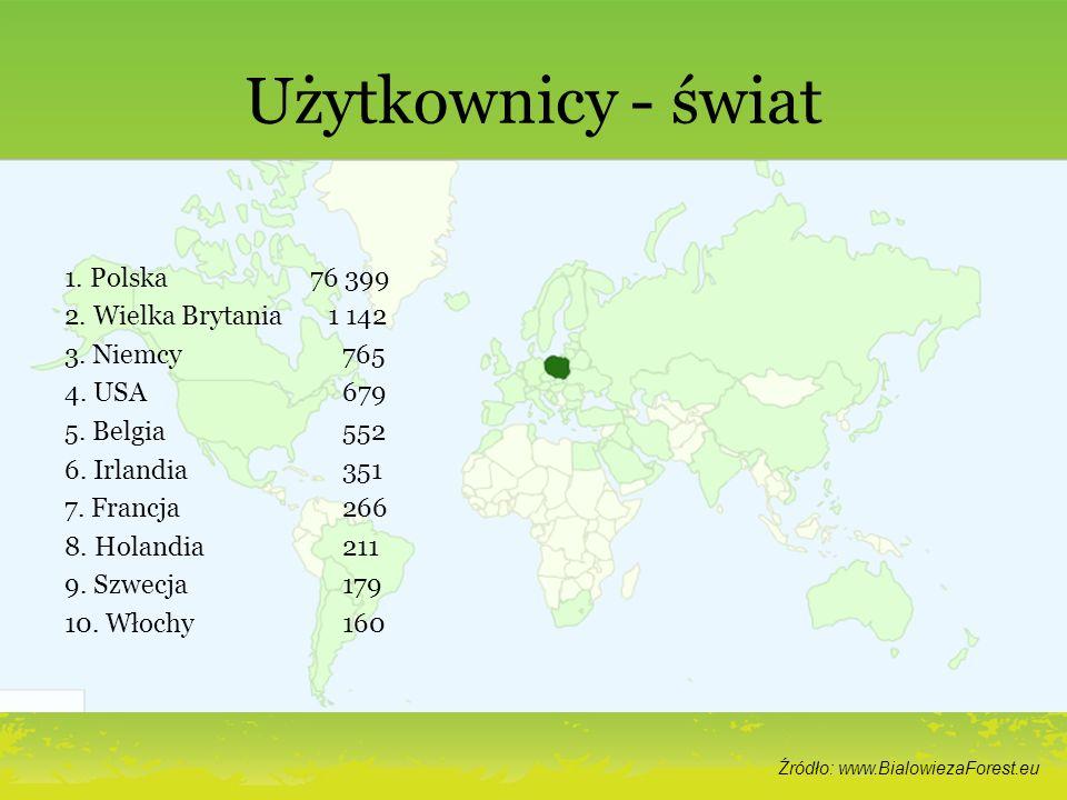 Użytkownicy - świat 1. Polska 76 399 2. Wielka Brytania 1 142 3. Niemcy 765 4. USA 679 5. Belgia 552 6. Irlandia 351 7. Francja 266 8. Holandia 211 9.