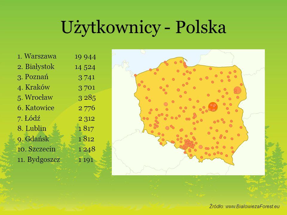 Użytkownicy - Polska 1. Warszawa 19 944 2. Białystok 14 524 3. Poznań 3 741 4. Kraków 3 701 5. Wrocław 3 285 6. Katowice 2 776 7. Łódź 2 312 8. Lublin