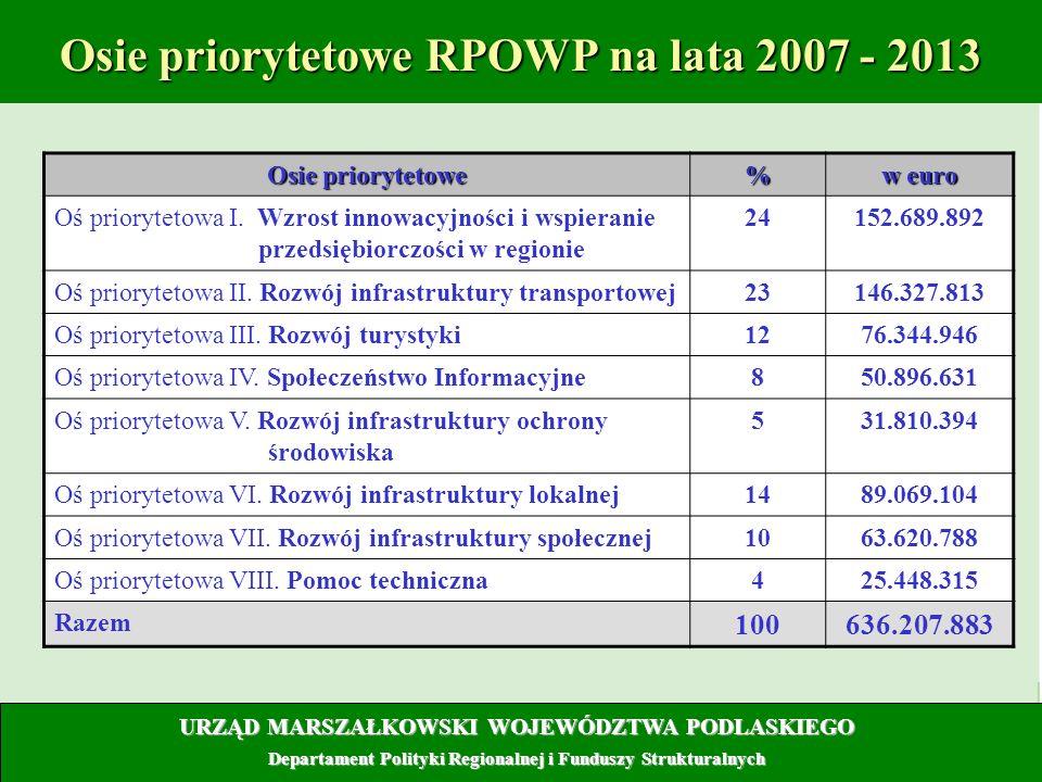 13 Osie priorytetowe RPOWP na lata 2007 - 2013 Osie priorytetowe % w euro Oś priorytetowa I. Wzrost innowacyjności i wspieranie przedsiębiorczości w r