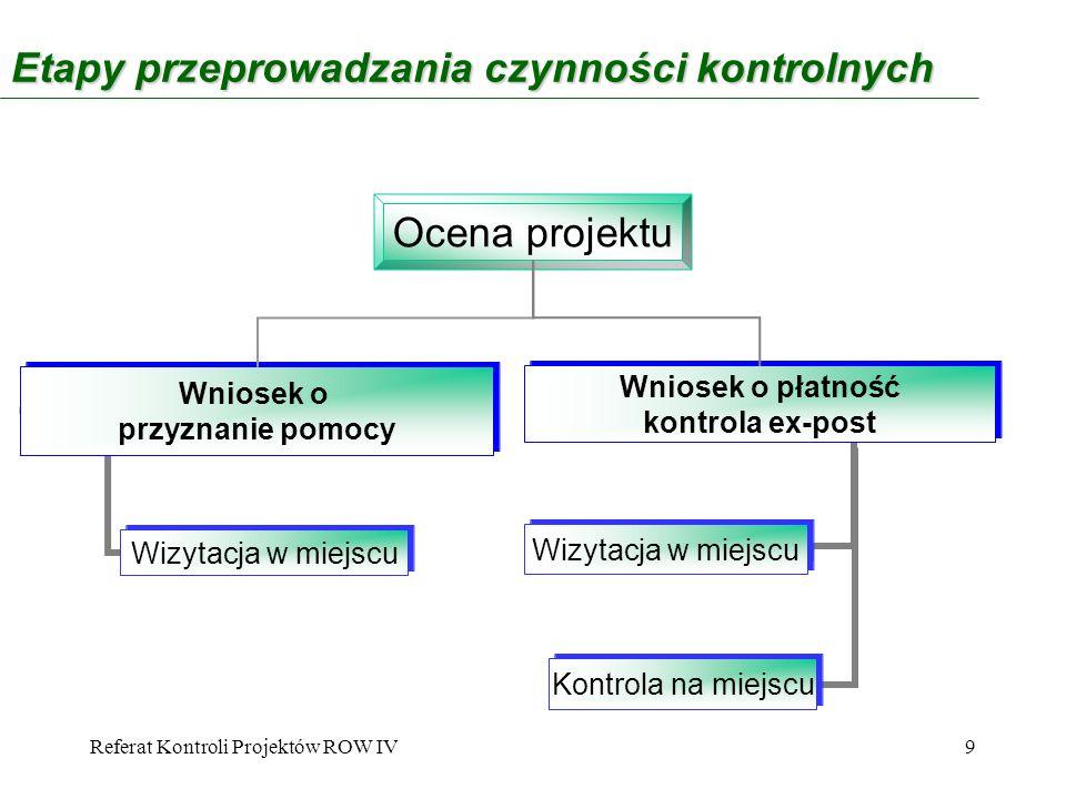Referat Kontroli Projektów ROW IV10 Zleceniodawcy wizytacji Komórki zajmujące się obsługą wniosków Komórka zajmująca się obsługą IUP/IUS Komórka rozpatrująca odwołania