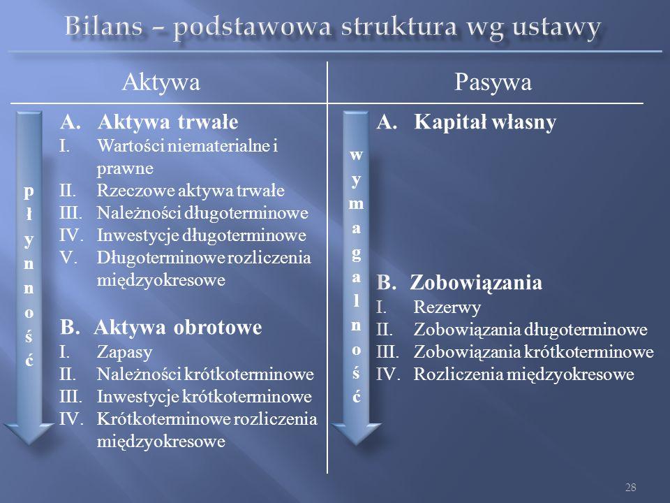 AktywaPasywa A.Aktywa trwałe I.Wartości niematerialne i prawne II.Rzeczowe aktywa trwałe III.Należności długoterminowe IV.Inwestycje długoterminowe V.