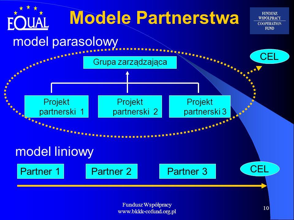 Fundusz Współpracy www.bkkk-cofund.org.pl 10 Modele Partnerstwa model liniowy model parasolowy Partner 1Partner 2Partner 3 Grupa zarządzająca Projekt